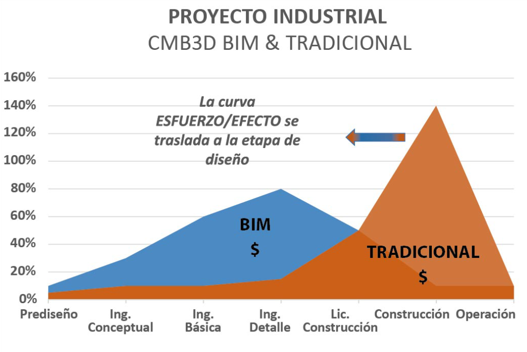 Integradores de Ingenierías